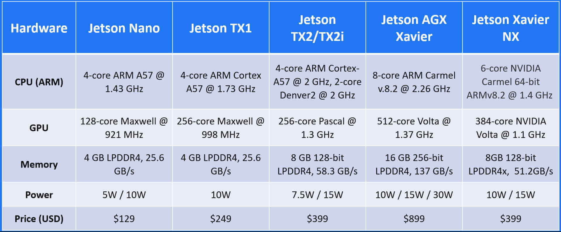 ALPR for Jetson Nano TX1 TX2 Xavier