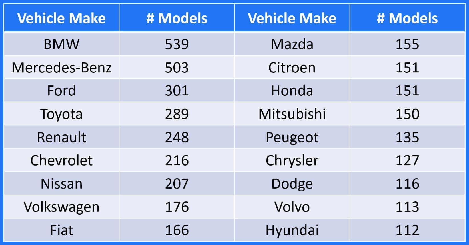 VMMR Vehicle Make Models Global